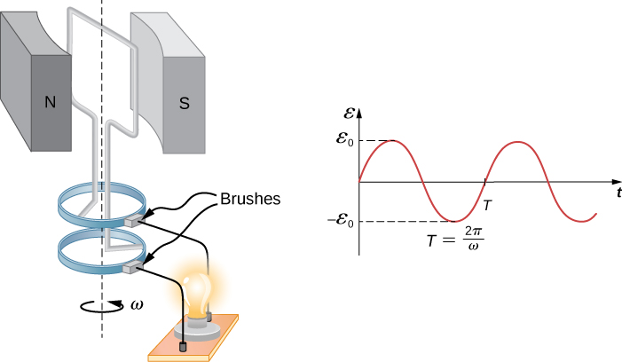Picture shows a single rectangular coil that is rotated at constant angular velocity between opposite poles of magnet. Generated current lights the bulb. Graph shows emf plotted as a function of time. Emf has a sinusoidal shape with a period T.