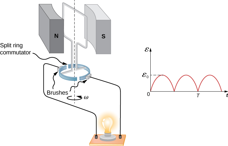 Picture shows a single rectangular coil that is rotated at constant angular velocity between opposite poles of magnet. Generated current lights the bulb. Graph shows pulsed dc emf output.