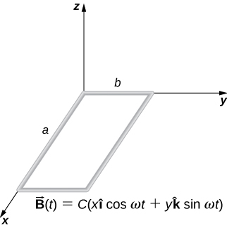 Figure shows a rectangular wire loop with length a and width b lies in the xy-plane.