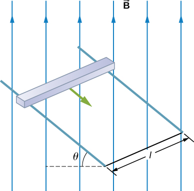 Figure shows a square sliding down very long, parallel conducting rails. The two rails are a distance l apart and are inclined at an angle theta. There is a uniform vertical magnetic field B throughout the region.