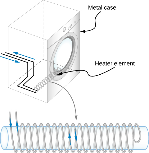 Figure a shows a heating coil within a metal case of a clothes dryer. Figure b shows the same coil, enlarged. The coil is wound on a cylinder in such a way that one wire is wound all the way to the other side, twisted around and wound all the way back. Thus, two adjacent windings have current flowing in opposite directions.