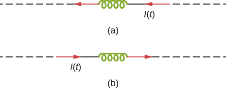 Figure a shows current flowing through a coil from left to right. Figure b shows current flowing through a coil from right to left.