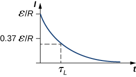 The graph of I versus t. The value of I at t equal to 0 is epsilon I R. I decreases with time till the curve reaches 0. At t equal to tau subscript L, the value of I is 0.37 epsilon I R.