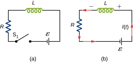 Figure a shows a circuit with R and L in series with a battery, epsilon and a switch S1 which is open. Figure b shows a circuit with R and L in series with a battery, epsilon. The end of L that is connected to the positive terminal of the battery is at positive potential. Current flows through L from the positive end to the negative one.