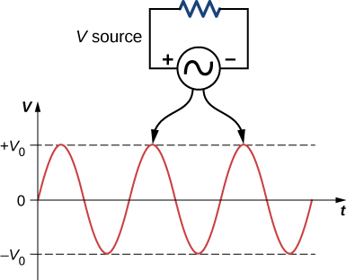 Figure shows an AC sine wave. A circuit is shown at the top, pointing to the wave. It is labeled V source and has an AC voltage source connected to a resistor. The source is marked positive on one side and negative on the other. A circuit at the bottom, labeled V resistor, also points to the wave. It is similar to the top circuit but with the polarity of the source reversed.