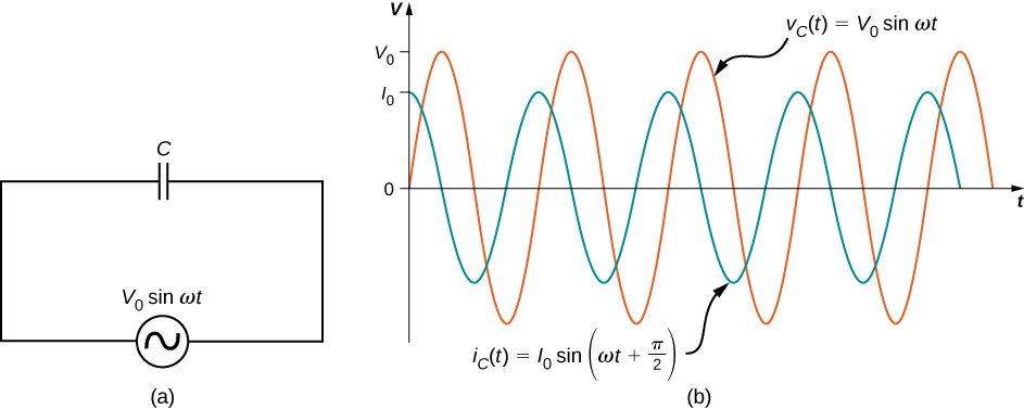 Figure a shows a circuit with an AC voltage source connected to a capacitor. The source is labeled V0 sine omega t. Figure b shows sine waves of AC voltage and current on the same graph. Voltage has a greater amplitude than current and its maximum value is marked V0 on the y axis. The maximum value of current is marked I0. The two curves have the same wavelength but are out of phase by one quarter wavelength. The voltage curve is labeled V subscript C parentheses t parentheses equal to V0 sine omega t. The current curve is labeled I subscript C parentheses t parentheses equal to I0 sine parentheses omega t plus pi by 2 parentheses.