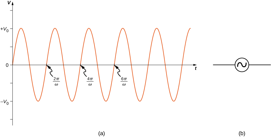 Figure shows a sine wave with maximum and minimum values of the voltage being V0 and minus V0 respectively. Each positive slope of the wave, at the x-axis, marks one complete wavelength. These points are labeled in sequence: 2 pi by omega, 4 pi by omega and 6 pi by omega.