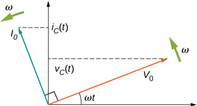 Figure shows the coordinate axes. An arrow labeled V0 starts from the origin and points up and right making an angle omega t with the x axis. An arrow labeled omega is shown near its tip, perpendicular to it, pointing up and left. The tip of the arrow V0 makes a y-intercept labeled V subscript C parentheses t parentheses. An arrow labeled I0 starts at the origin and points up and left. It is perpendicular to V0. It makes a y intercept labeled i subscript C parentheses t parentheses. A arrow labeled omega is shown near its tip, perpendicular to it, pointing down and left.