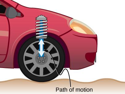 Figure shows one wheel of a car. Arrows show the up-down motion of its shock absorber spring.