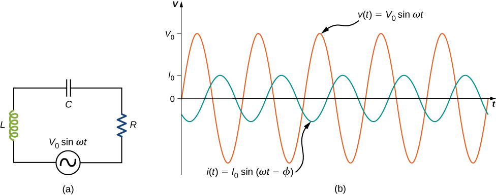 Figure a shows a circuit with an AC voltage source connected to a resistor, a capacitor and an inductor in series. The source is labeled V0 sine omega t. Figure b shows sine waves of AC voltage and current on the same graph. Voltage has a greater amplitude than current and its maximum value is marked V0 on the y axis. The maximum value of current is marked I0. The two curves have the same wavelength but are out of phase. The voltage curve is labeled V parentheses t parentheses equal to V0 sine omega t. The current curve is labeled I parentheses t parentheses equal to I0 sine parentheses omega t minus phi parentheses.