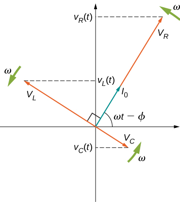 Figure shows the coordinate axes, with four arrows starting from the origin. Arrow V subscripts R points up and right, making an angle omega t minus phi with the x axis. Its y intercept is V subscript R parentheses t parentheses. Arrow I0 is along arrow V subscript R, but shorter than it. Arrow V subscript L points up and left and is perpendicular to V subscript R. It makes a y intercept V subscript L parentheses t parentheses. Arrow V subscript C points down and right. It is perpendicular to V subscript R. It makes a y intercept V subscript C parentheses t parentheses. Three arrows labeled omega are each perpendicular to V subscript R, V subscript L and V subscript C, shown near their tips.