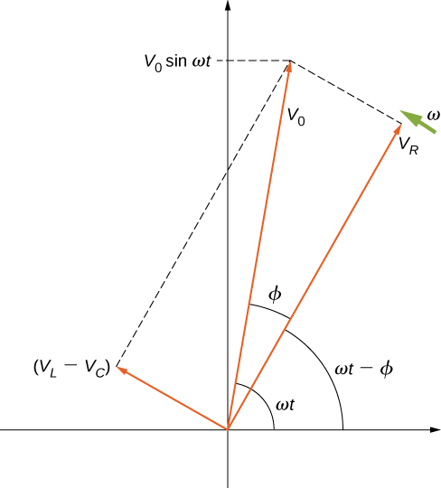 Three arrows start from the origin on the coordinate axis. Arrow V subscript R points up and right, making an angle omega t minus phi with the x axis. Arrow V0 points up and right, making an angle omega t with the x axis. It makes an angle phi with the arrow V subscript R. It makes a y intercept labeled V0 sine omega t. The third arrow is labeled V subscript L minus V subscript C. It points up and left and is perpendicular to arrow V subscript R. Dotted lines indicate that the rectangle formed with its longer side being V subscript R and shorter side being V subscript L minus V subscript C, would have the arrow V0 as a diagonal. An arrow labeled omega is shown near the tip of V subscript R, perpendicular to it.