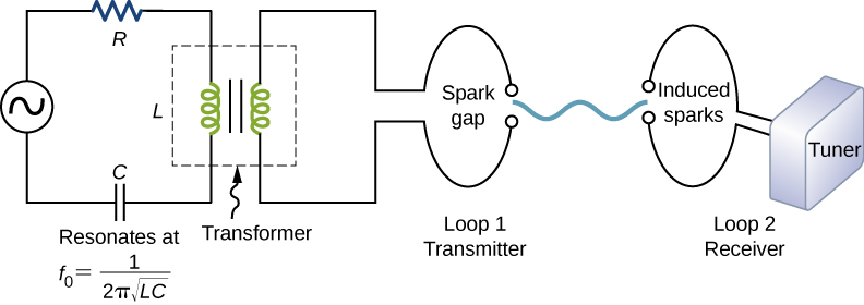 Figure shows a circuit on the left with R, L and C connected in series to an AC voltage source. This resonates at f subscript 0 equal to 1 upon 2 pi root LC. The inductor in this circuit forms the primary coil of a transformer. The secondary coil is connected to a loop labeled loop 1 transmitter. Within this loop are the words spark gap. Some distance to the right of this is another loop labeled loop 2 receiver. Within this loop are the words induced sparks. This is connected to a box labeled tuner.