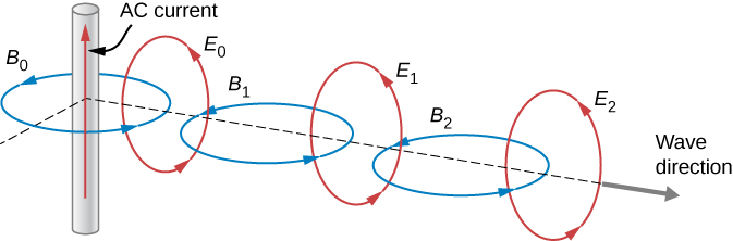 Figure shows a 3 dimensional diagram. A wire carrying an AC current is along the z axis. A circle labeled B0 goes around the wire. It lies in the xy plane. Another circle, labeled E0 goes through B0. E0 lies in the xz plane. Circle B1 goes through E0 and E1 goes through B1, and so on forming what looks like a chain. Circles B0, B1 and B2 are in the xy plane, with their centres along the x axis. These are interspersed with circles E0, E1 and E2 in the xz plane, whose centers lie on the y axis.