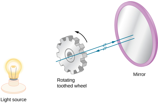 The figure is an illustration of the set up for Fizeau's method. A rotating toothed wheel is between a light source (shown as a light bulb in the illustration) and a mirror. The mirror and wheel are parallel to each other and perpendicular to the light beam. The light passes between the teeth on the way to the mirror, but is blocked by a tooth of the wheel when returning from the mirror.