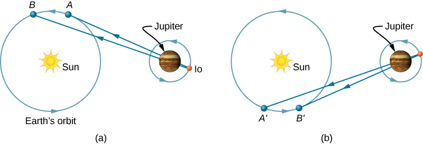 The figure illustrates the orbits and positions of the earth about the sun and of Io about Jupiter when using Roemer's method. Two configurations are shown. In both, Jupiter is between Io and the sun. In figure a, the Earth, Jupiter, and Io are aligned and the earth is moving away from Jupiter when the earth is at location A, and again at a slightly later location in earth's orbit, B, so that A is somewhat closer to Io than B. In figure b, two similar locations of the earth but on the opposite side of its orbit from those shown in figure a, when Earth, Jupiter, and Io are again aligned but the earth is moving toward Jupiter, are labeled. The first of these locations is labeled as location A prime, and the later location as B prime, so that A prime is somewhat farther from Io than B prime. The light rays from Io to locations A, B, A prime, and B prime are shown.