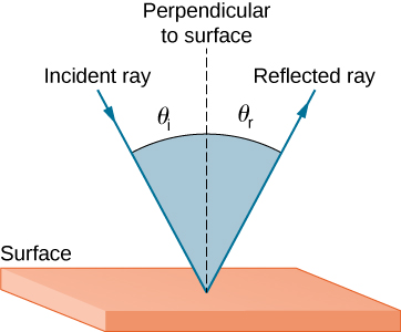 A light ray is incident on a smooth surface and is making an angle theta i relative to a line drawn perpendicular to the surface at the point where the incident ray strikes it. The reflected light ray makes an angle theta r with the same perpendicular drawn to the surface. Both incident and reflected ray are on the same side of the surface but opposite sides of the perpendicular line.