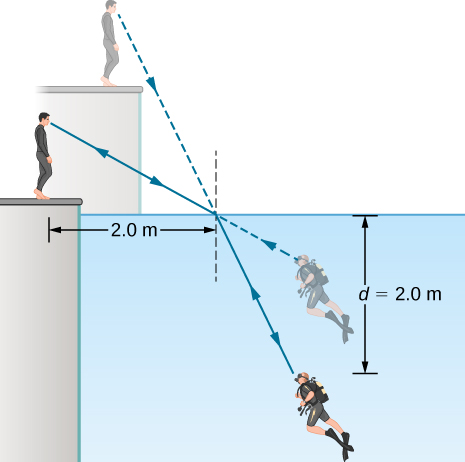 A scuba diver and his trainer look at each other. They see each other at the locations given by straight line extrapolations of the rays reaching their eyes. To the trainer, the scuba diver appears less deep than he actually is, and to the diver, the trainer appears higher than he actually is. To the trainer, the scuba diver's feet appear to be at a depth of two point zero meters. The incident ray from the trainer strikes the water surface at a horizontal distance of two point zero meters from the trainer. The diver's head is a vertical distance of d equal to two point zero meters below the surface of the water.