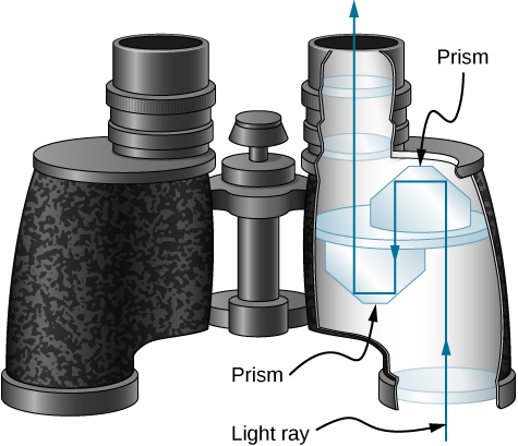 The figure shows binoculars with prisms inside. The light through one of the object lenses enters through the first prism and undergoes two total internal reflection, exiting parallel to the incident ray but shifted over so it then falls on the second prism. The ray again total internally reflects twice and shifts to emerge out through one of the eyepiece lenses parallel to the incident ray.