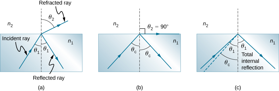 In figure a, an incident ray at an angle theta 1 with a perpendicular line drawn at the point of incidence travels from n 1 to n 2. The incident ray undergoes both refraction and reflection. The angle of refraction o the refracted ray in medium n 2 is theta 2. The angle of reflection of the reflected ray in medium 1 is theta 1. In figure b, the incident angle is theta c which is larger than the angle of incidence in figure a. The angle of refraction theta 2 becomes 90 degrees and the angle of reflection is theta c. In figure c, the angle of incidence theta 1 is greater than theta c, total internal reflection takes place and only reflection takes place. The light ray travels back into medium n 1, with the reflection angle being theta one.