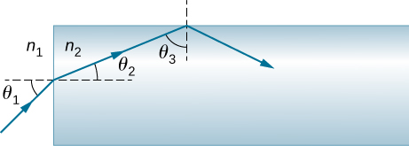 The figure shows light traveling from n 1 and incident onto the left face of a rectangular block of material n 2. The ray is incident at an angle of incidence theta 1, measured relative to the normal to the surface where the ray enters. The angle of refraction is theta 2, again, relative to the normal to the surface. The refracted ray falls onto the upper face of the block and gets totally internally reflected with theta 3 as the angle of incidence.