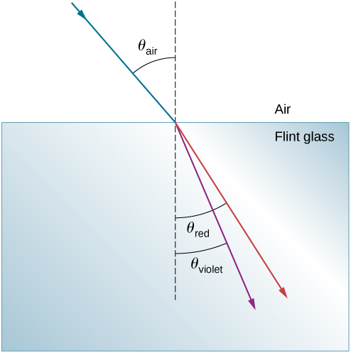 A ray in air is shown hitting the horizontal surface of flint glass. The ray in the air makes an angle of theta air with the vertical. Two refracted rays in the glass are shown. A red ray makes an angle of theta red with the normal in the glass, and a violet ray makes an angle of theta violet with the normal.