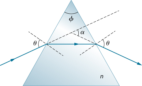 A light ray falls on the left face of a triangular prism whose upper vertex has an angle of phi and whose index of refraction is n. The angle of incidence of the ray relative to the normal to the left face is theta. The ray refracts in the prism. The refracted ray is horizontal, parallel to the base of the prism. The refracted ray reaches the right face of the prism and refracts as it emerges out of the prism. The emerging ray makes an angle of theta with the normal to the right face.