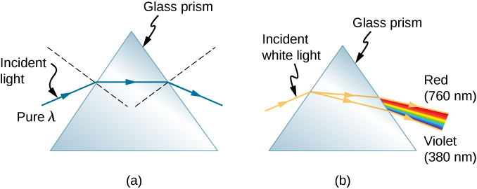 Figure a shows a drawing of a triangle glass prism and a pure wavelength lambda of incident light falling onto it and getting refracted at both sides of the prism. The incident ray hits the bends going into the prism. The refracted ray runs parallel to the base of the prism and then emerges after getting refracted at the other surface. Because the normal to the two surfaces where refraction occurs are at an angle to each other, the net effect is that each refraction bends the ray further away from its original direction. Figure b shows the same triangle prism and an incident white light falling onto it. Two refracted rays are shown at the first surface with slightly different angles of separation. The refracted rays, on falling on the second surface, refract with various angles of refraction. A sequence of red at 760 nanometers to violet is at 380 nanometers produced when light emerges out of the prism.