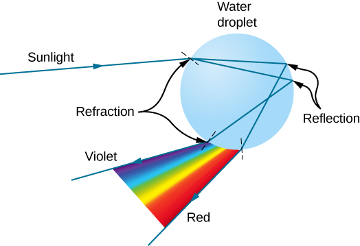 Sun light incident on a spherical water droplet gets refracted at various angles. The refracted rays further undergo total internal reflection and refract again when they leave the water droplet. As a result, a sequence of colors ranging from violet to red is formed by the exiting light. The exiting light is on the same side of the drop as the incident sunlight.