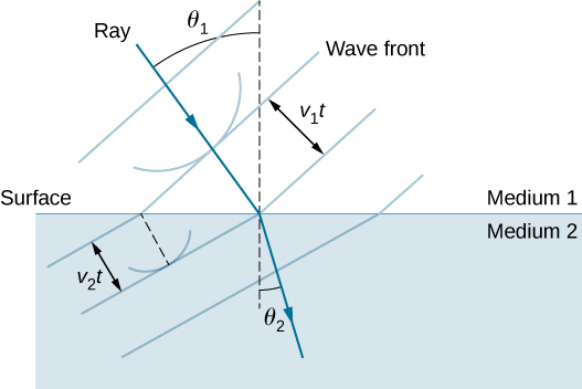 The figure shows two media separated by a horizontal line labeled surface. The upper medium is labeled medium one and the lower medium is labeled medium two. In medium one, a ray is incident on the surface, traveling down and to the right. A vertical dotted line, perpendicular to the surface, is drawn through both media where the ray hits the surface. The refracted ray bends down, toward this dotted line where it enters medium two. The path of the ray makes an angle theta sub one with the dotted line in medium one and an angle theta sub two with the dotted line in medium two, where theta sub two is less than theta sub one. Line segments, labeled wave front, are drawn perpendicular to the incident ray and the refracted ray. These line segments are equally spaced within each medium, but the three line segments in medium 1 are more widely spaced than the three line segments in medium 2. The separation of these line segments in medium 1 is labeled v sub one t and the separation in medium 2 is labeled v sub two t, with v sub two t being less than v sub one t.
