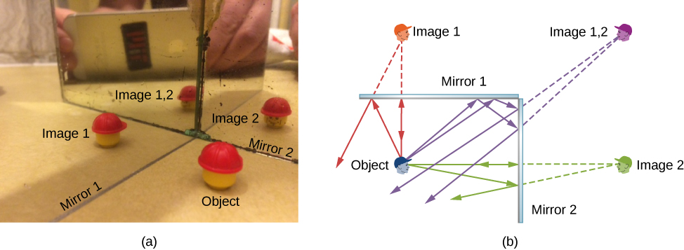 Figure a shows mirror 1 and mirror 2 placed at right angles to each other and a lego man in front of them. Mirror 1 shows image 1, mirror 2 shows image 2 and the image of image 1, labeled image 1,2. Figure b shows cross section of two mirrors at right angles to each other. Mirror 1 is placed horizontally at the top and mirror 2, vertically, to the right. The object is a human face, upright and facing right, towards mirror 2. Image 1 is above mirror 1, upside down and facing right. Image 2 is to the right of mirror 2, upright and facing left. Image 1,2 is at the top right corner, upside down and facing left.