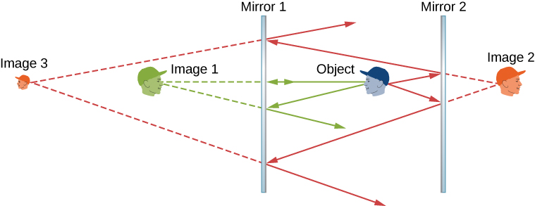 Figure shows cross sections of two mirrors placed parallel to each other, mirror 1 being on the left and mirror 2 on the right. Four human faces are shown, labeled object, image 1, image 2 and image 3. The object is in between the two mirrors, facing left towards mirror 1. Image 1 is to the left of mirror 1, facing right. Image 2 is to the right of mirror 2, facing right. Image 3 is to the far left, facing left. It is smaller than the other three faces.