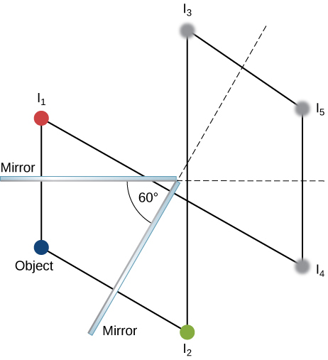 Figure shows cross sections of two mirrors placed at an angle of 60 degrees to each other. Six small circles labeled object, I1, I2, I3, I4 and I5 are shown. The object is on the bisector between the mirrors. Line 1 intersects mirror 1 perpendicularly connecting the object to I1 on the other side of the mirror. Line 2 intersects the mirror 2 perpendicularly connecting the object to I2 on the other side of the mirror. Lines parallel to these respectively connect I2 to I3 and I1 to I4. Lines parallel to these respectively connect I4 to I5 and I3 to I5.