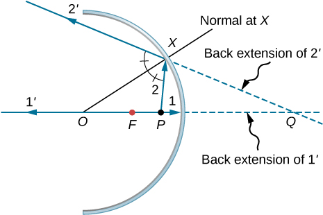 Figure shows the cross section of a concave mirror with centre of curvature O and focal point F. Point P lies on the axis between point F and the mirror. Ray 1 originates from point P, travels along the axis and hits the mirror. The reflected ray 1 prime travels back along the axis. Ray 2 originates from P and hits the mirror at point X. The reflected ray is labeled 2 prime. Line OX, labeled normal at X, bisects the angle formed by PX and ray 2 prime. The back extensions of 1 prime and 2 prime intersect at point Q.