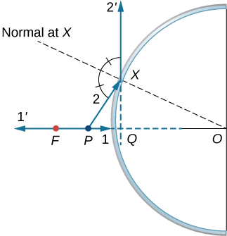 Figure shows a convex mirror with point P lying between point F and the mirror on the optical axis. Ray 1 originates from P, travels along the axis and hits the mirror. The reflected ray 1 prime travels back along the axis. Ray 2 originates from P and hits the mirror at point X. The angle formed by reflected ray 2 prime and PX is bisected by OX, the normal at X. The back extensions of 1 prime and 2 prime intersect at point Q, just behind the mirror.