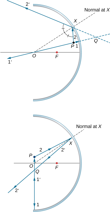 Figure a shows the cross section of a concave mirror. Point P lies above the axis, closer to the mirror than focal point F. Ray 1 originates from P and hits the mirror. Reflected ray 1 prime travels back along the same line as ray 1 and intersects the optical axis at point O. Ray 2 originates from point P and hits the mirror at point X. The reflected ray is labeled 2 prime. The back extensions of 1 prime and 2 prime intersect at point Q behind the mirror. The angle formed by rays 2 and 2 prime is bisected by OX, the normal at X. Figure b shows the cross section of a concave mirror. Point P lies above the axis, further away from the mirror than point F. Ray 1 originates from P and hits the mirror. Reflected ray 1 prime travels back along the same line as ray 1 and intersects the optical axis at point O. Ray 2 originates from point P and hits the mirror at point X. The reflected ray is labeled 2 prime. Rays 1 prime and 2 prime intersect at point Q in front of the mirror. The angle formed by rays 2 and 2 prime is bisected by OX, the normal at X.