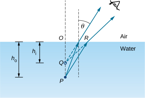 Figure shows the side view of some quantity of water. Point P lies within it. Two rays originate from point P, bend at the surface of the water and reach the eye of the observer. The back extensions of these refracted rays intersect at point Q. PQ is perpendicular to the surface of the water and intersects it at point O. Distance OP is labeled h subscript o and distance OQ is labeled h subscript i. The angle formed by the refracted ray with a line perpendicular to the surface of the water is labeled theta.