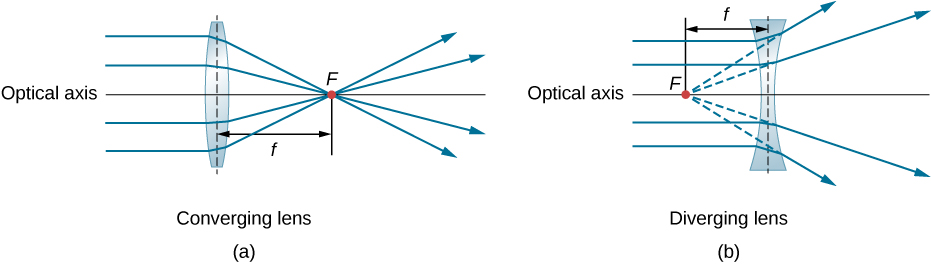 Figure a shows rays parallel to the optical axis striking a bi-convex lens and converging on the other side at point F. Figure b shows rays parallel to the optical axis striking a bi-concave lens and diverging on the other side. The diverging rays are extended at the back and seem to originate from point F in front of the lens. In both figures the distance from the center of the lens to point F is labeled f.