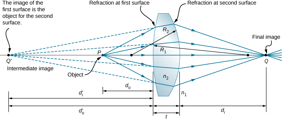 Figure shows a bi-convex lens with thickness t and radii of curvature of front and back surfaces R1 and R2 respectively. The refractive index of air and lens are n1 and n2 respectively. Rays from an object at point P on the optical axis in front of the lens strike the first surface and are refracted within the lens. The back extensions of the refracted rays converge at point Q prime to form intermediate image. Q prime is in front of the lens, further away from it than P. The rays within the lens refract further as they emerge from the second surface. They converge at point Q behind the lens to form final image. The distances from the lens to the object, intermediate image and final image are d0, d0 prime and di respectively. d0 prime is also the same as di prime.