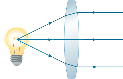 Figure shows rays from a light bulb entering a bi-convex lens and emerging on the other side as parallel rays.