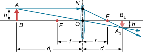 Figure shows a bi-convex lens, an object placed at point A on the optical axis and an inverted image formed at point B1 on the axis behind the lens. The top of the object is a distance h from the origin. Three rays originate from the top of the object, strike the lens and converge on the other side at the top of the inverted image. It passes the focal point in front of the lens and is parallel to the optical axis behind the lens.