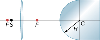 Figure shows a bi-convex lens on the left and a glass with a convex surface on the right. The lens has focal points F on both sides. The center of curvature of convex glass is C and its radius of curvature is R. Point S is between the lens and its focal point on the left.