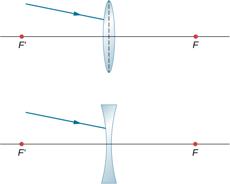 Figure a shows a ray not parallel to the optical axis striking a bi-convex lens. Figure a shows a ray not parallel to the optical axis striking a bi-concave lens.