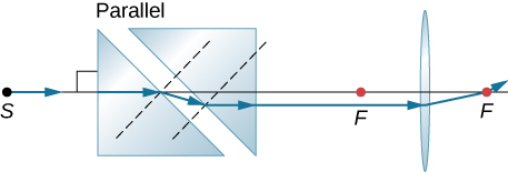 Figure shows two prisms with their bases parallel to each other at an angle of 45 degrees to the horizontal. To the right of this is a bi-convex lens. A ray along the optical axis enters this set up from the left, deviates between the two prisms and travels parallel to the optical axis, slightly below it. It enters the lens and deviates to pass through its focal point on the other side.