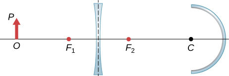 Figure shows from left to right: an object with base O on the axis and tip P. A bi-concave lens with focal point F1 and F2 on the left and right respectively and a concave mirror with centre of curvature C.