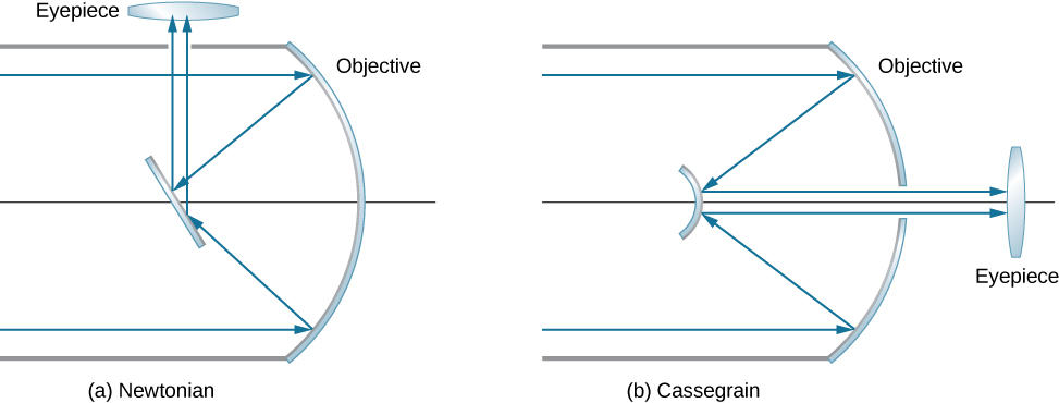 Figure a shows parallel rays striking a concave mirror. They reflect and deviate towards each other. They strike a slanted flat mirror and are reflected upward to a biconvex eyepiece. Figure b shows parallel rays striking a concave mirror. They reflect and deviate towards each other. They strike a smaller convex mirror and are reflected as parallel rays, much closer to each other, back towards the concave mirror. They pass through a gap in the concave mirror and reach a bi-convex eyepiece.