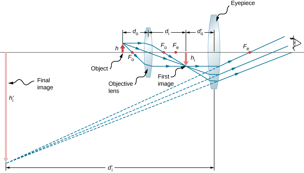 Figure shows from left to right: an object with height h, a bi-convex lens labeled objective lens at a distance d subscript o from the object, an inverted image with height h subscript i labeled first image at a distance d subscript i from the objective lens, a bi-convex lens labeled eyepiece at a distance d subscript o prime from the first image and finally the eye of the observer. Rays originate from the top of the object and pass through the objective lens to converge at the top of the inverted image. They travel further and enter the eyepiece, from where they deviate to reach the eye. The back extensions of the deviated rays converge at the tip of a much larger inverted image to the far left of the figure. The height of this image is h subscript i prime and its distance from the eyepiece is d subscript i prime.