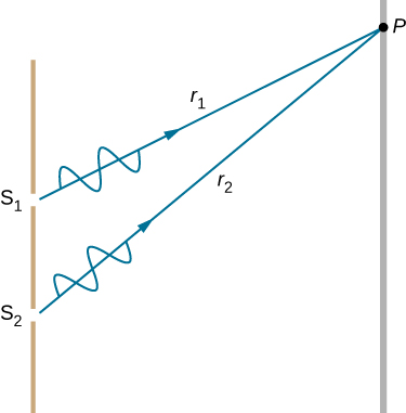 Picture is a schematic drawing that shows waves r1 and r2 passing through the two slits S1 and S2. The waves meet in a common point P on a screen.