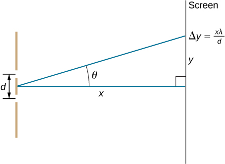 Picture shows a double slit located a distance x from a screen, with the distance from the center of the screen given by y. Distance between the slits is d.