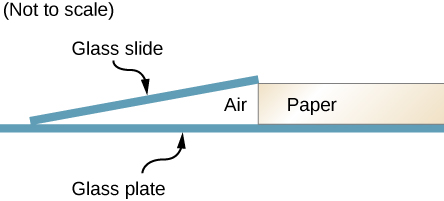 Picture shows a microscope slide that touches the glass plate at one end and is separated from it at another end by a sheet of paper.